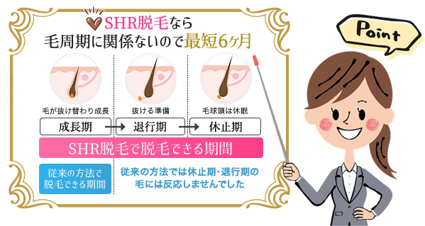 SHR脱毛なら最短で脱毛できる
